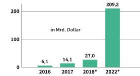 Wachstumsmarkt AR und VR