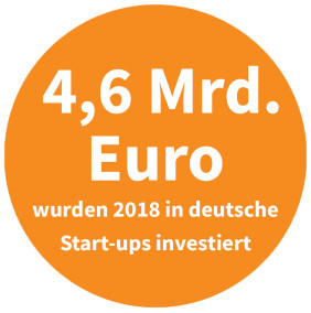 Investitionen in deutsche Start-ups