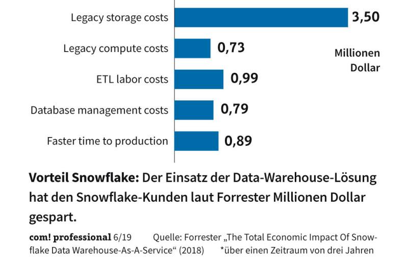 Ein Data Warehouse für die Cloud - com! professional