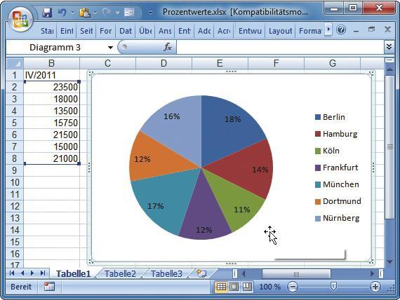 Diagramm Mit Prozentangaben Com Professional