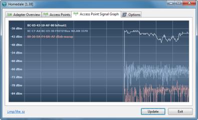 """Homedale beginnt nun damit, die Signalstärke dieses ausgewählten WLAN-Netzes zu messen. Das Ergebnis sehen Sie auf dem Reiter """"Access Point Signal Graph"""". Es ist auch möglich, mehrere Access-Points auszuwählen und ihre Messwerte gleichzeitig darzustellen."""