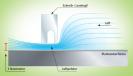 Bodeneffekt: Durch die Rotation der Magnetscheiben gerät auch die Luft innerhalb der Festplatte in Bewegung. Unter den Schreib-/Leseköpfen wird die Luft komprimiert und bildet ein Luftpolster.