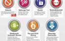 Mobile Malware: Android-Viren überschreiten Millionengrenze