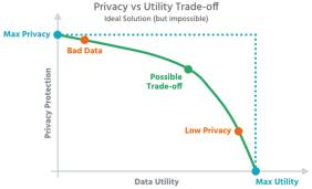 Privacy vs. Utility Trade-off