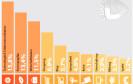 Gdata PC Malware Report: Top-10 der gefährlichsten Websites