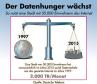 2015 steigt der Datenhunger einer deutschen Kleinstadt auf das Niveau des gesamten Internets-Traffcs aus dem Jahre 1997.