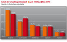 Trojaner führen Malware-Charts weiter an