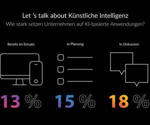 Bisher setzen nur 13 Prozent KI-basierte Anwendungen ein
