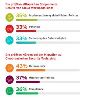 Hürden bei der Cloud-Migration