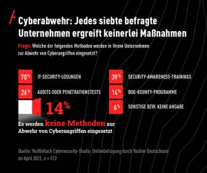 Jedes siebte Unternehmen ohne IT-Sicherheitsmaßnahmen