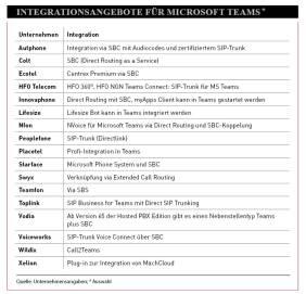 Ofertas de integración para Microsoft Teams