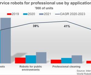 Autonome Mobile Roboter auf dem Vormarsch