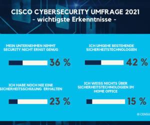 Cybersecurity: Schweizer Mitarbeitende kritisieren ihre Organisationen