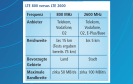 LTE 800 versus LTE 2600