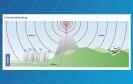 Auf dem Land überbrückt LTE große Entfernungen.
