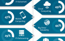 Hightech-Themen 2014: IT-Sicherheit überholt Cloud Computing