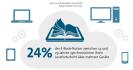 Lesefortschritt synchronisieren: Die 14- bis 29-Jährigen E-Book-Nutzer greifen greifen besonders häufig zum Mobiltelefon. Fast ein Viertel dieser Zielgruppe synchronisiert den Lesefortschritt über mehrere Lesegeräte hinweg.