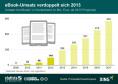 Belletristik besonders beliebt: Laut einer Studie von PricewaterhouseCoopers wird sich im Bereich Belletristik der Anteil der eBook-Umsätze am Gesamtumsatz von hierzulande drei Prozent in 2012 auf 16 Prozent im Jahr 2017 steigern. (Bild: Statista)