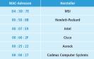Herstellerkennungen - Die ersten drei Blöcke einer MAC-Adresse zeigen an, welcher Hersteller den Netzwerkadapter gebaut hat. So sind etwa MAC-Adressen, die mit 00:07:E9 beginnen, für Intel reserviert.
