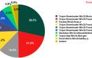 Spam-Report: mehr schädliche Anhänge
