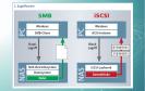 iSCSI liefert Netzwerkdaten schneller als das verbreitete Netzwerkprotokoll SMB (Server Message Block).