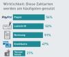 Tatsächlich haben die Online-Shopper in den vergangenen sechs Monaten am häufigsten per Paypal bezahlt. Rund die Hälfte der Zahlungen wurde per Rechnung abgewickelt.