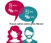 Frauen bevorzugen beim Bezahlen im Online-Shop ganz klar die Rechnung. Männer zücken hingegen gerne auch mal die Kreditkarte.