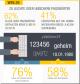 Wahl des Passwortes - Mehr als 60 Prozent der Deutschen verzichten auf Passwörter mit Sonderzeichen und auch die Kombination von Groß- und Kleinschreibung nutzen nur 41 Prozent