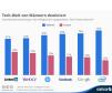 Die Tech-Welt wird noch immer von Männern dominiert. 75 Prozent der Angestellten von Intel beispielsweise sind Männer, bei Google sind es 70 Prozent. Etwas besser sieht es bei Yahoo aus, dort liegt der Männeranteil bei 62 Prozent.