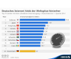 Bei der Internetgeschwindigkeit hinkt Deutschland im internationalen Vergleich hinterher. Laut dem neuen The State of the Internet Report von Akamai liegt die Bundesrepublik mit durchschnittlich 8,1 Mbit/s nur auf Platz 26.