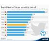 """Zu Beginn der WM führte Twitter die Möglichkeit ein, per Hashtag und Länderkürzel kleine Flaggen in Tweets einzufügen, sogenannte """"Hashflags"""". Nach Abschluss der Vorrunde liegt die deutsche Mannschaft auf Platz sechs."""