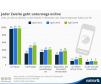 Smartphones und Tablets verändern das Surfverhalten. Laut der aktuellen AGOF internet-facts geht jeder Zweite hierzulande inzwischen unterwegs online.