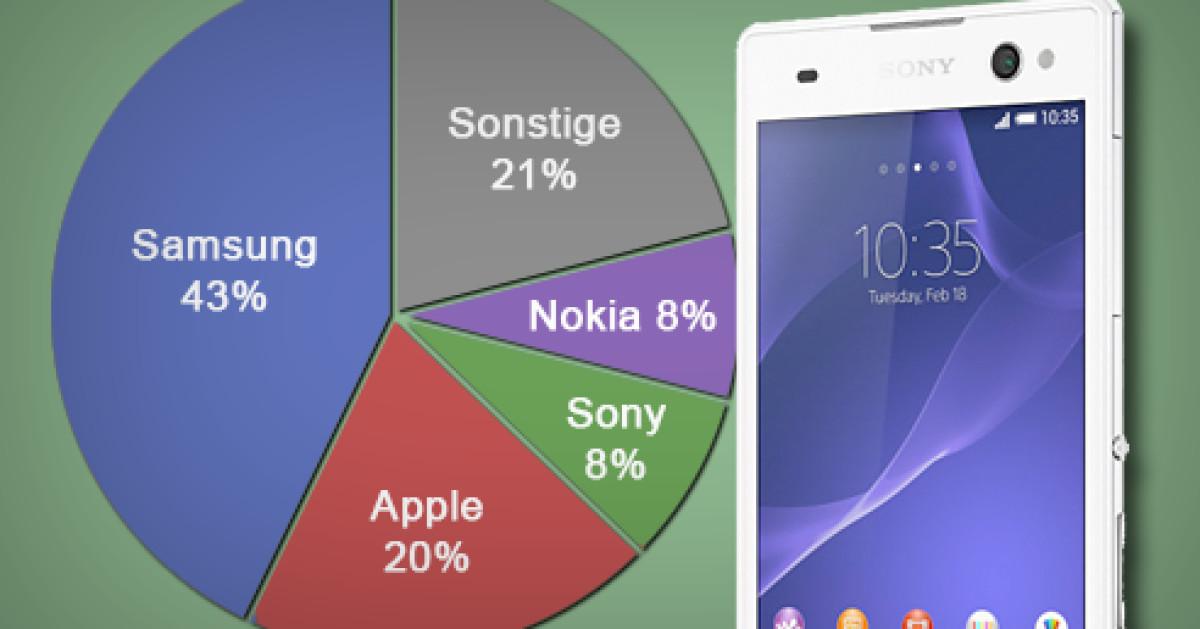 Sony Smartphone Verkaufszahlen