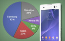 Sony überholt Nokia in einer aktuellen Statistik des Smartphone-Marktes und ist damit drittgrößter Smartphone-Hersteller. Samsung dominiert weiterhin auf Position Nummer eins, gefolgt von Apple.