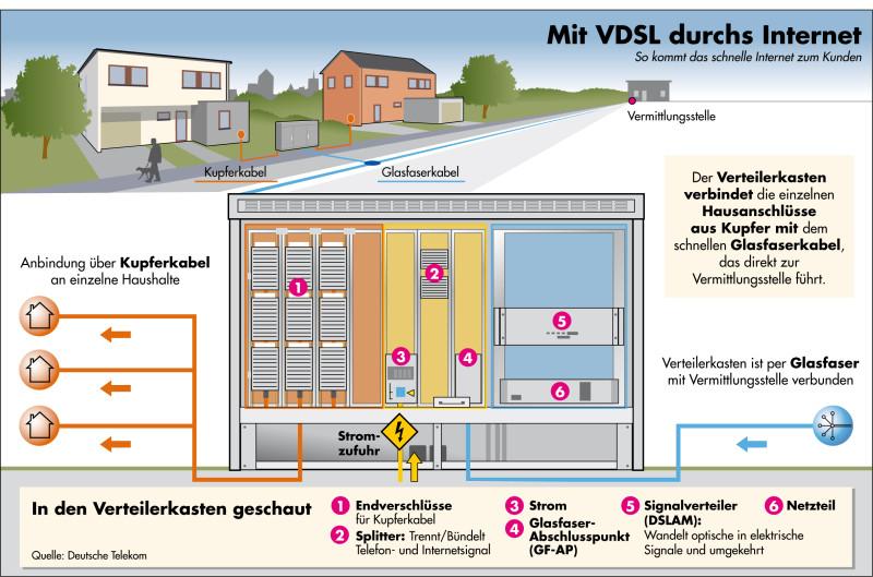 telekom startet vectoring in 20 ortsnetzen com professional. Black Bedroom Furniture Sets. Home Design Ideas