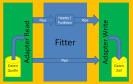 Datenquellen wie Excel, MySQL, PostgreSQL, Oracle und SQL Server verbinden Sie mit dem Tool Flowheater