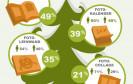 Fotogeschenke liegen immer häufiger auf dem weihnachtlichen Gabentisch. Doch welche Fotogeschenke sind bei den Deutschen beliebt? Was verschenken Frauen, was Männer – und an wen?
