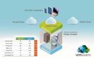 VMware zeigt auf der CeBIT das Major Release 6 von vSphere.