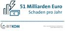 51 Milliarden Euro Schaden pro Jahr durch Wirtschaftsspionage, Sabotage und Datendiebstahl
