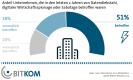 Digitale Wirtschaftsspionage, Sabotage und Datendiebstahl betreffen in Deutschland 51 Prozent aller Unternehmen.