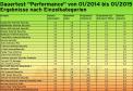 Dauertest Performance Einzelkategorien