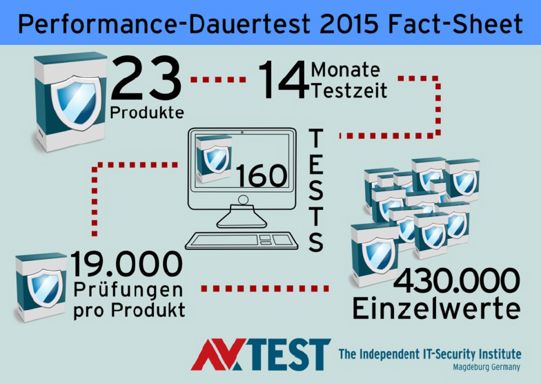 Performance-Dauertest