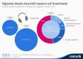 Verteilung der weltweiten Umsätze mit digitaler Musik