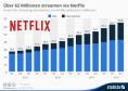 Anzahl der Streaming-Abonnenten von Netflix weltweit
