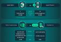 Vergleich Rechenleistung Smartphone, Konsole, PC