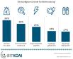 Jeder Dritte potenzielle Smartwatch-Anwender (36 Prozent) findet aktuell den Preis zu hoch.