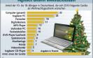 Teenies wünschen sich Laptops