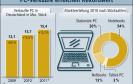 2010: Rekordwert bei PC-Verkäufen