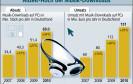 Umsatz mit Musik-Downloads steigt stetig