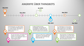 Angriffe über Thingbots